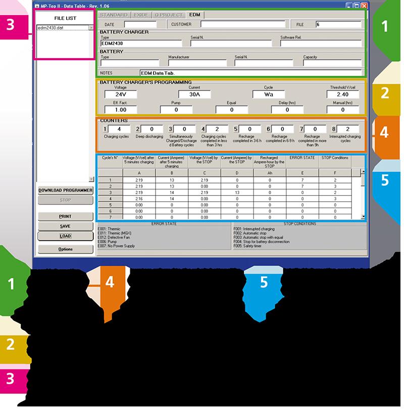PSW Data Memory Software